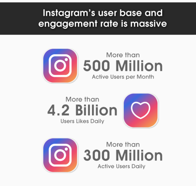 Brand Sales And Customer Engagi  - Brand sales and customer engaging - How to PROMOTE your BUSINESS on Instagram?